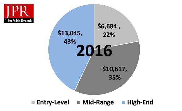Oyuncu Donanım Gelirleri 2016'da, 30 Milyar doları aştı