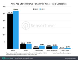 Amerika'daki iPhone Kullanıcıları