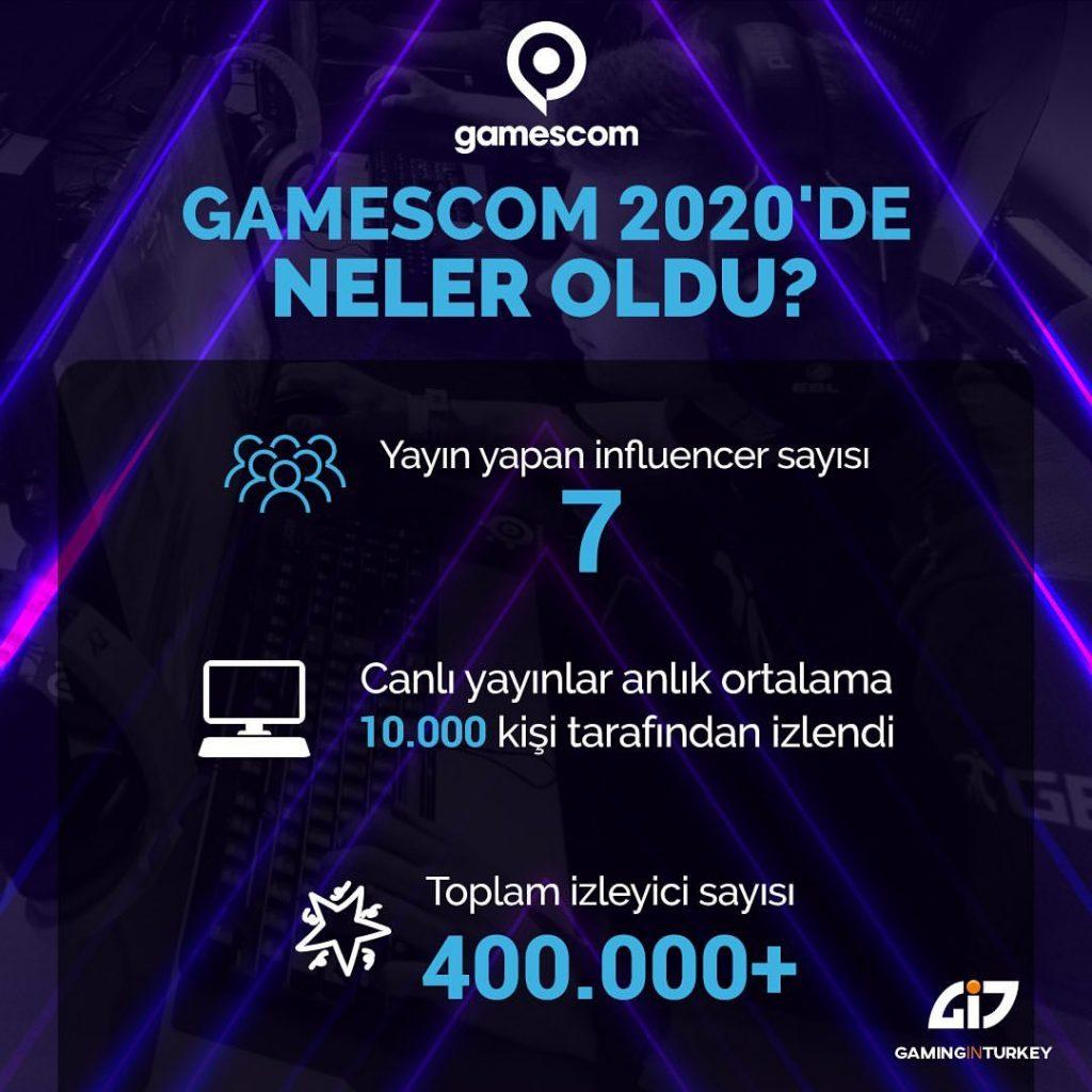 gamescom-2020-heyecani-turkiyede-buyuk-ilgi-gordu (1)