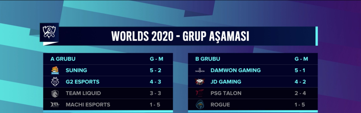 worlds-2020-icin-finalin-adi-belli-oldu