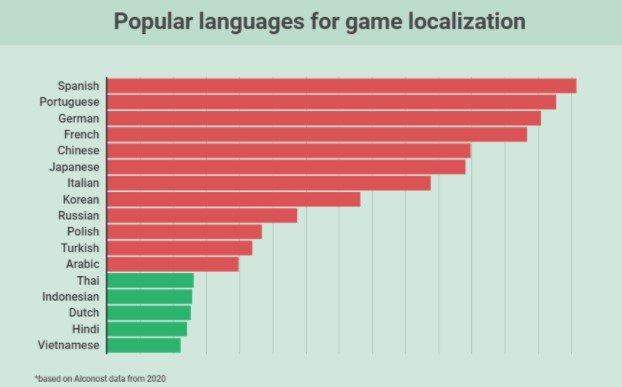 2021de-oyun-yerellestirme-icin-en-iyi-10-dil (2)